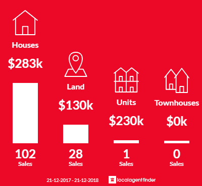 Average sales prices and volume of sales in Munno Para West, SA 5115