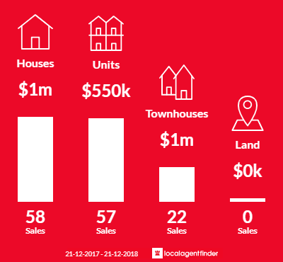 Average sales prices and volume of sales in Murrumbeena, VIC 3163