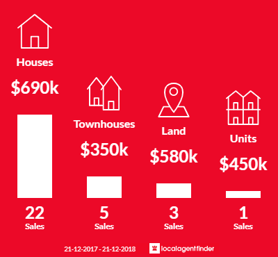 Average sales prices and volume of sales in Myaree, WA 6154