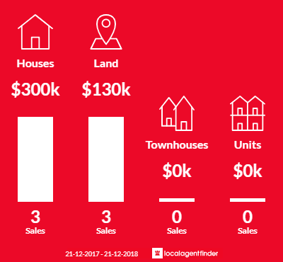 Average sales prices and volume of sales in Myers Flat, VIC 3556