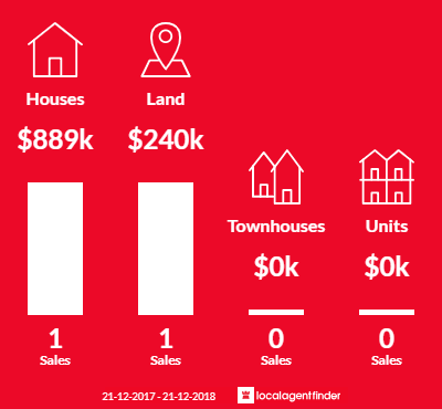 Average sales prices and volume of sales in Myrniong, VIC 3341