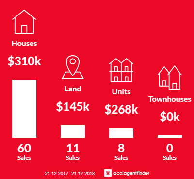 Average sales prices and volume of sales in Myrtleford, VIC 3737