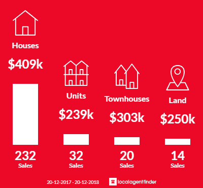 Average sales prices and volume of sales in Nambour, QLD 4560