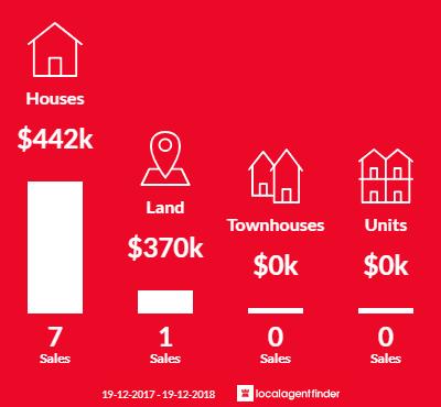 Average sales prices and volume of sales in Nana Glen, NSW 2450