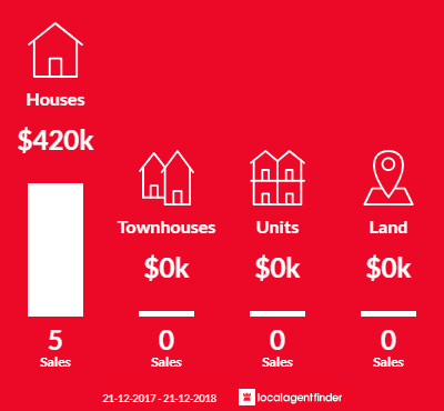 Average sales prices and volume of sales in Napoleons, VIC 3352