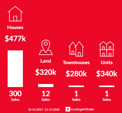 Average sales prices and volume of sales in Narangba, QLD 4504