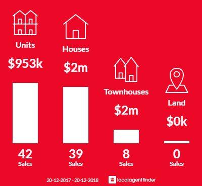 Average sales prices and volume of sales in Naremburn, NSW 2065