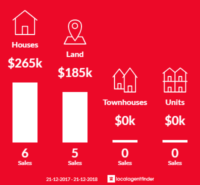Average sales prices and volume of sales in Narrawong, VIC 3285