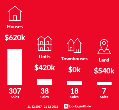 Average sales prices and volume of sales in Narre Warren, VIC 3805