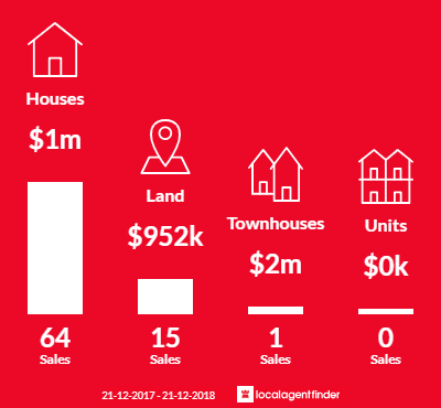 Average sales prices and volume of sales in Narre Warren North, VIC 3804