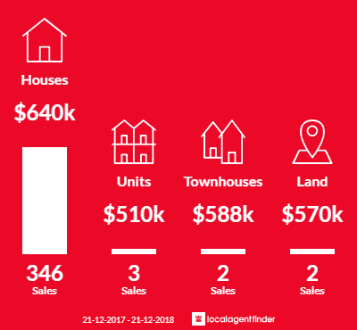 Average sales prices and volume of sales in Narre Warren South, VIC 3805