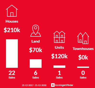 Average sales prices and volume of sales in Nathalia, VIC 3638