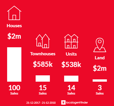 Average sales prices and volume of sales in Nedlands, WA 6009