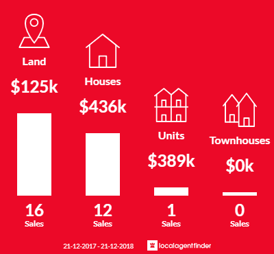 Average sales prices and volume of sales in Neerim South, VIC 3831