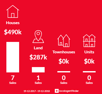 Average sales prices and volume of sales in New Berrima, NSW 2577