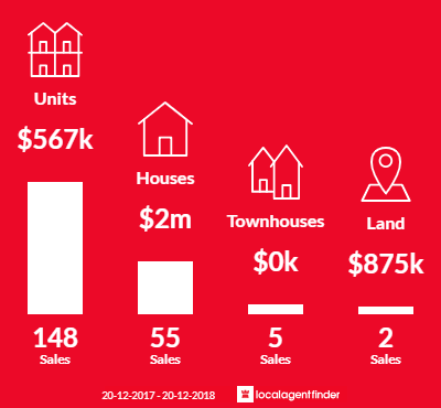 Average sales prices and volume of sales in New Farm, QLD 4005