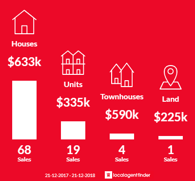 Average sales prices and volume of sales in New Town, TAS 7008