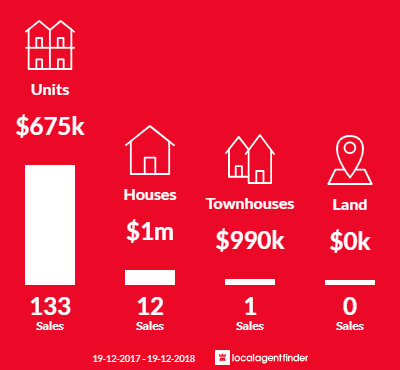 Average sales prices and volume of sales in Newcastle, NSW 2300