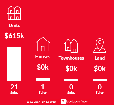 Average sales prices and volume of sales in Newcastle West, NSW 2302