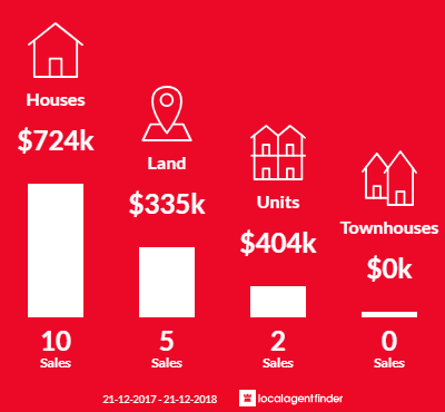 Average sales prices and volume of sales in Newhaven, VIC 3925