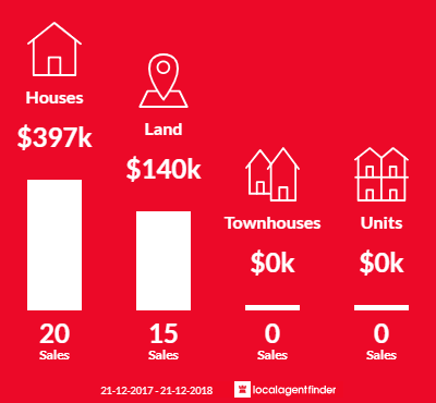 Average sales prices and volume of sales in Newlands Arm, VIC 3875