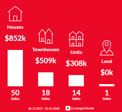 Average sales prices and volume of sales in Newmarket, QLD 4051