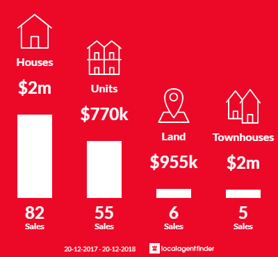 Average sales prices and volume of sales in Newport, NSW 2106