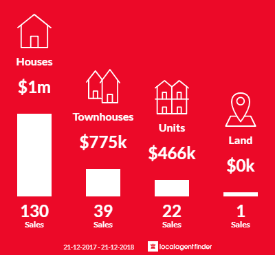 Average sales prices and volume of sales in Newport, VIC 3015