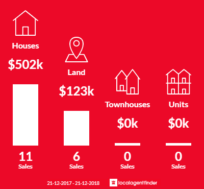 Average sales prices and volume of sales in Newstead, VIC 3462