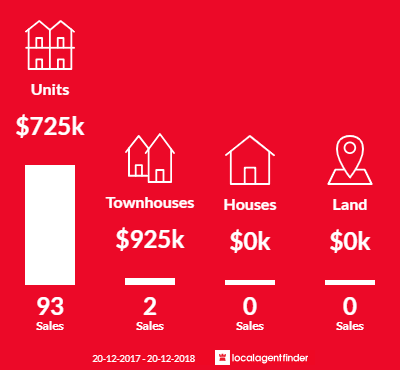 Average sales prices and volume of sales in Newstead, QLD 4006