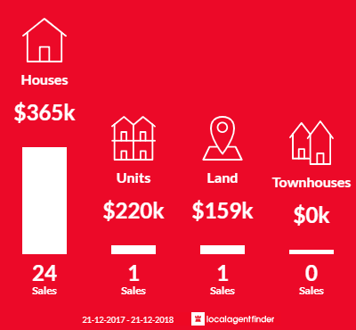 Average sales prices and volume of sales in Newtown, QLD 4305