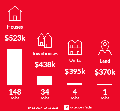 Average sales prices and volume of sales in Ngunnawal, ACT 2913