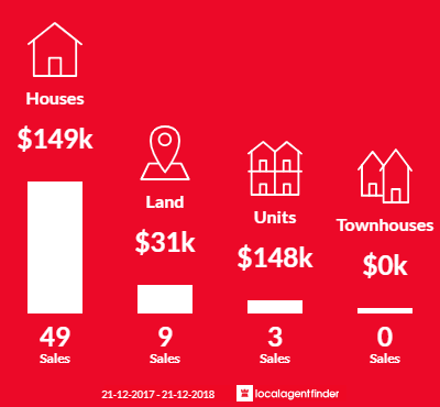 Average sales prices and volume of sales in Nhill, VIC 3418