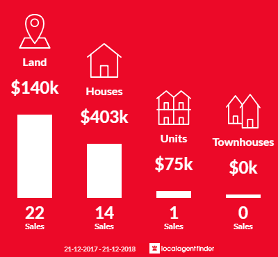 Average sales prices and volume of sales in Nicholson, VIC 3882