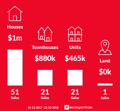 Average sales prices and volume of sales in Niddrie, VIC 3042