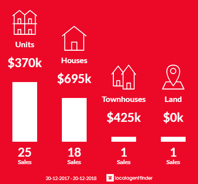 Average sales prices and volume of sales in Nightcliff, NT 0810