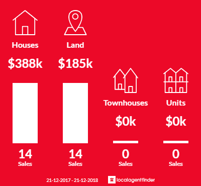Average sales prices and volume of sales in Nikenbah, QLD 4655