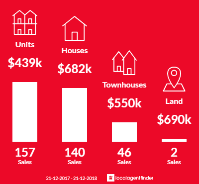 Average sales prices and volume of sales in Noble Park, VIC 3174