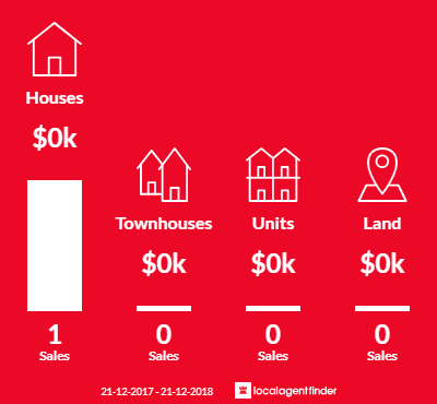 Average sales prices and volume of sales in Noorinbee, VIC 3890