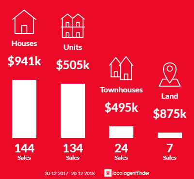 Average sales prices and volume of sales in Noosaville, QLD 4566