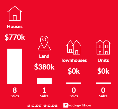 Average sales prices and volume of sales in Nords Wharf, NSW 2281