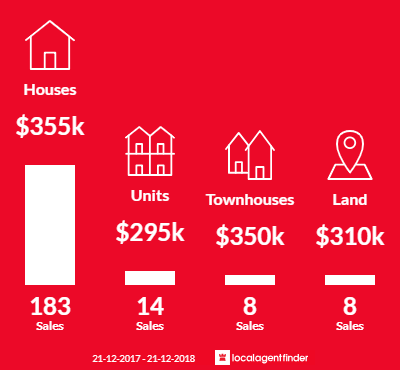 Average sales prices and volume of sales in Norlane, VIC 3214