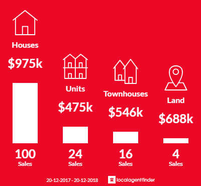 Average sales prices and volume of sales in Norman Park, QLD 4170