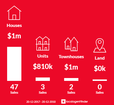 Average sales prices and volume of sales in Normanhurst, NSW 2076