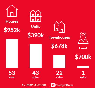 Average sales prices and volume of sales in North Adelaide, SA 5006