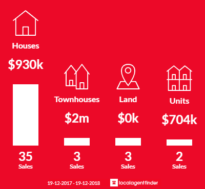 Average sales prices and volume of sales in North Avoca, NSW 2260