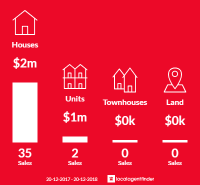 Average sales prices and volume of sales in North Balgowlah, NSW 2093