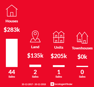 Average sales prices and volume of sales in North Booval, QLD 4304