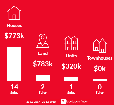 Average sales prices and volume of sales in North Brighton, SA 5048
