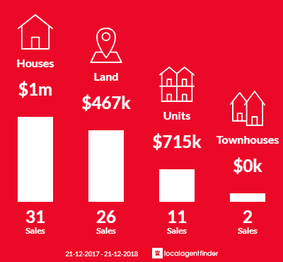 Average sales prices and volume of sales in North Coogee, WA 6163
